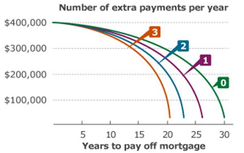 can you make a mortgage payment with credit card three ways to pay your mortgage faster