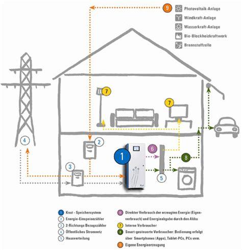 Ist Strom Nachts Billiger by Nachtstrom Anbieter Dynamische Amortisationsrechnung Formel