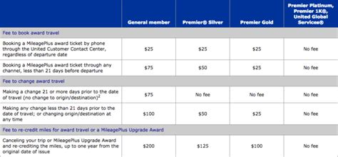 united airlines ticket change fee united airlines change fees 28 images united airlines