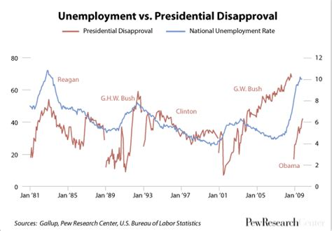 when fdr became president unemployment rate it s all about jobs except when it s not pew research