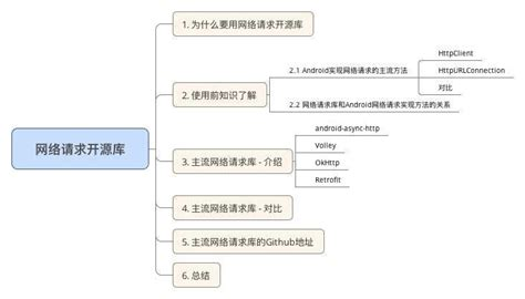 android async http android主流网络请求开源库的对比 android async http volley o 简书