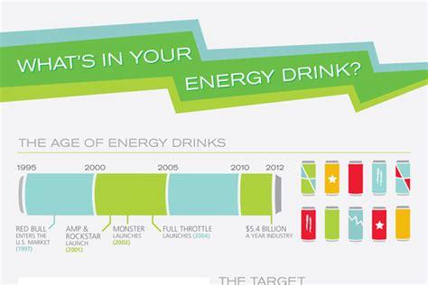 energy drink demographics 47 fantastic energy drink demographics brandongaille