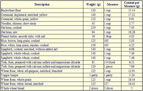 0 protein foods protein content of other vegetarian foods vegetarian