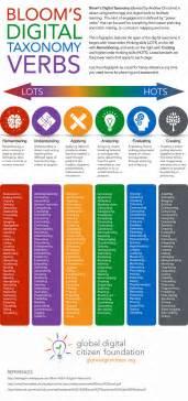 bloom s digital taxonomy verbs poster a t t n