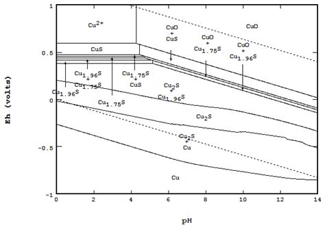 how to construct pourbaix diagram metals free text the eh ph diagram and its advances