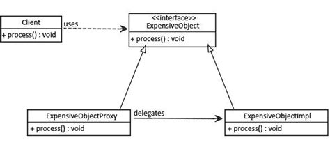 proxy pattern in java using reflection proxy decorator adapter and bridge patterns baeldung