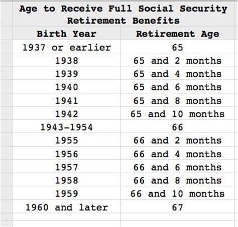 "search results for ""schedule of social security benefits"