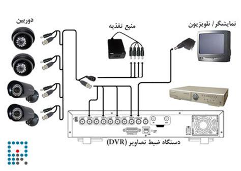 آموزش تصویری نصب دوربین مدار بسته رایگان
