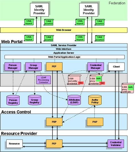 saml architecture diagram saml x509 architecture gridshib internet2 wiki