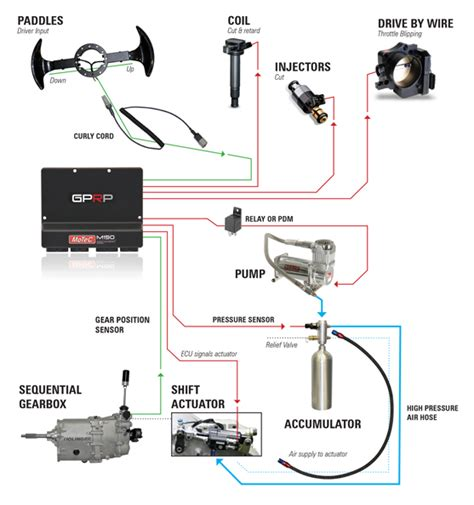 MoTeC > GPRP M150 > Auxiliary Kit