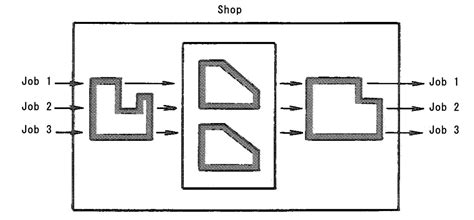 flow shop manufacturing planning and process controls