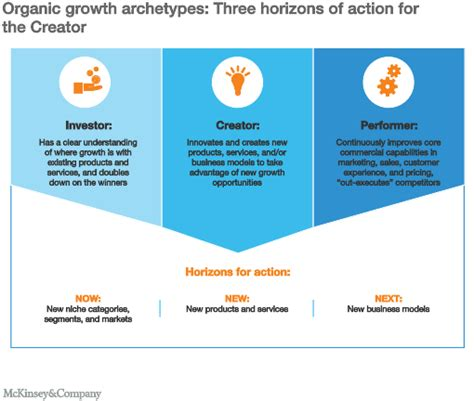 The Next Creator 1 now new next how growth chions create new value mckinsey company