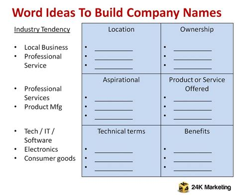 name ideas 24k marketing creating company name ideas a practical approach