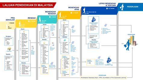Di Malaysia laluan pendidikan di malaysia kementerian pendidikan malaysia kpm
