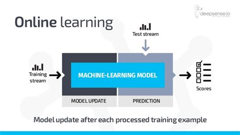 tutorial online learning machine learning on hadoop data lakes