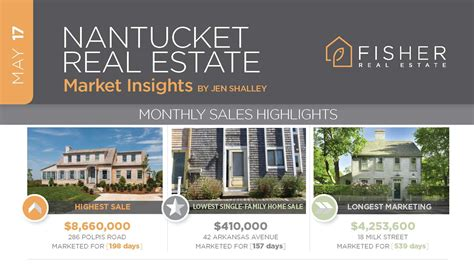 top 10 real estate markets 2017 may 2017 nantucket real estate market insights fisher