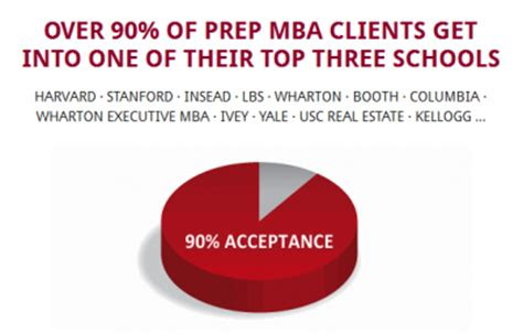 Bouyique Consulting Tuition Reimbursement Mba by Prep Mba Admissions Savings Discounts At Gmat Club The