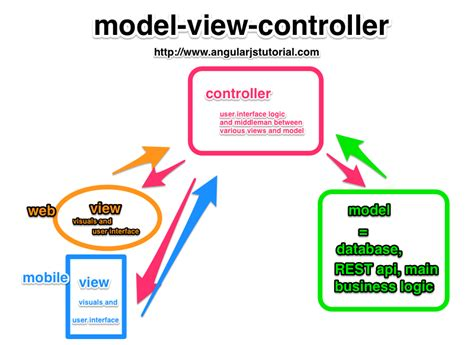 javascript angularjs client mvc pattern stack overflow how to design javascript stack overflow