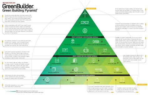 Home Interior Design Colleges Green Building Pyramid Infographic Green Building Canada