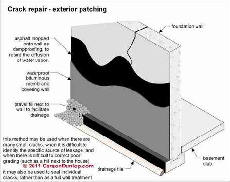 As carson dunlop associates sketch shows foundation crack leaks can