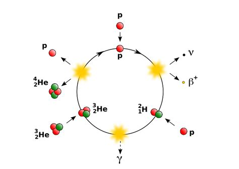 Proton Proton Cycle by Clipart Pp Cycle