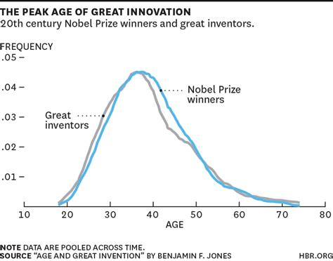 are most ceos to innovate