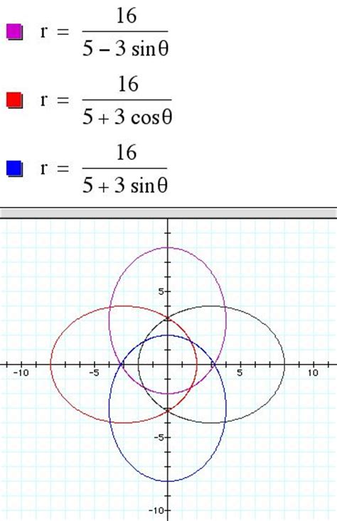 Conic Sections Polar Coordinates by Conics In Polar Coordinates
