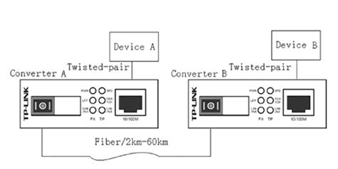 New Tp Link Mc112cs Wdm Fast Ethernet Media Converter Bagus jual harga tp link mc112cs wdm fast ethernet media converter toko komputer