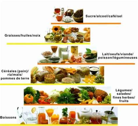 regime alimentare in manger sainement pour maigrir newyorktodayyz