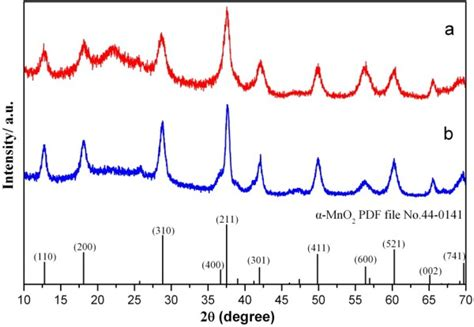 Xrd Pattern Of Mno2 | the xrd patterns of mno2 materials a caddice clew like