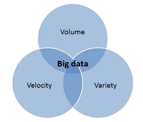 big data big business how to win with a big data strategy in the ai and machine learning age books big data the 3 vs explained big data ldn
