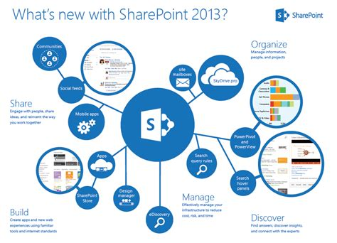 manager s guide to sharepoint server 2016 tutorials solutions and best practices books major changes in sharepoint 2013 from sharepoint 2010