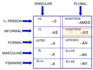 image gallery llevar conjugation