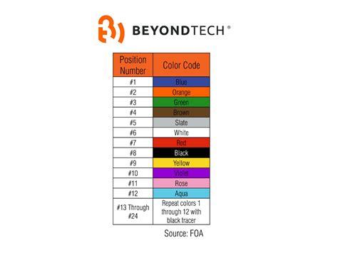 fiber color code yellow aqua or orange the meaning of fiber optic color