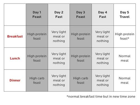 fasting diet 44 best images about intermittent fasting food lists on