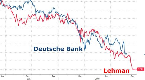 deutsche bank crash lehmans 2 0 keiser insists deutsche demise makes 2008