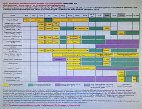 printable immunization schedule immunization record 2015 gallery