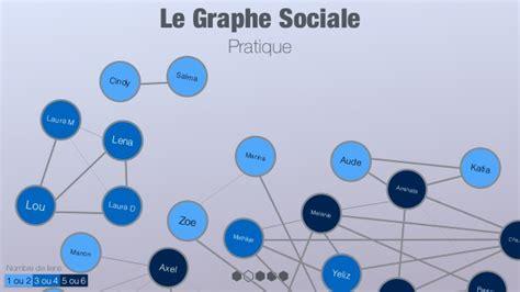le si鑒e social le graphe social selon