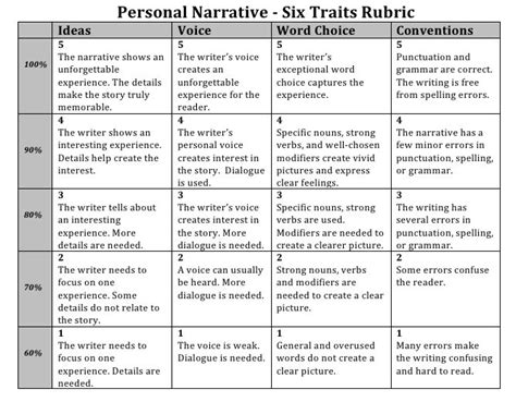 Arab Summary Essay by Narrative Writing Rubric Grade 6 This Is How You Should Format Your Essay Save A Tree And