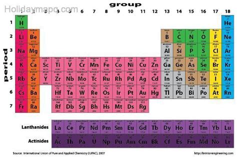 How To Read Periodic Table by How To Read The Periodic Table Map Travel