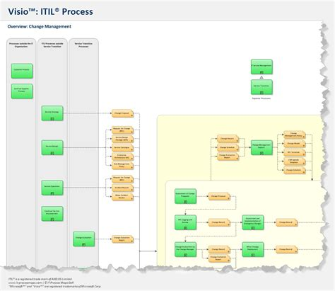itil support model template itil process map for visio