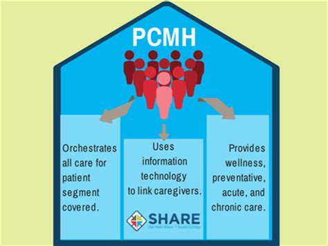 patient centered home state health alliance for