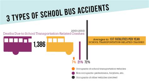 Three Types of School Bus Accidents