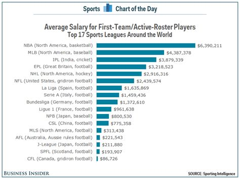 Average Salary Harvard Mba After 10 Years by Nba Players The Highest Average Salaries In The World
