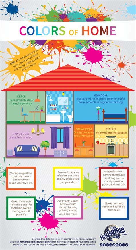 room color psychology how to paint a home infographic real estate blog
