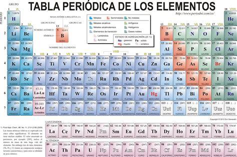 ac est n las tablas completas con los sueldos de los profesores tabla peri 243 dica informaci 243 n y ejemplos