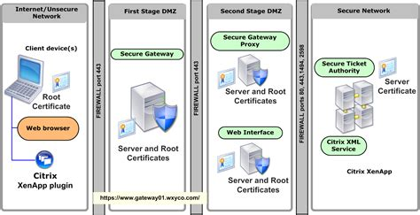 home network design dmz 100 home network design dmz awesome secure home