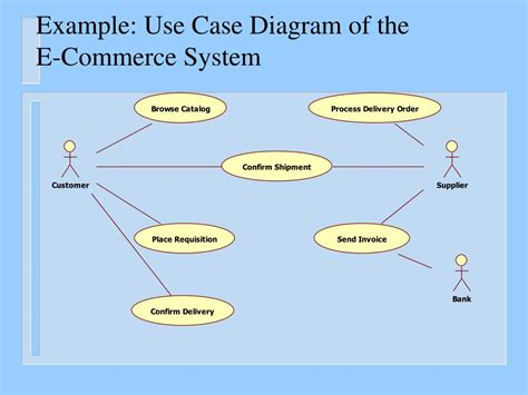 using diagram ppt uml diagrams sequence diagrams the requirements model and the dynamic analysis model