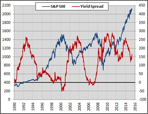 what's the link between yield spreads and stocks?