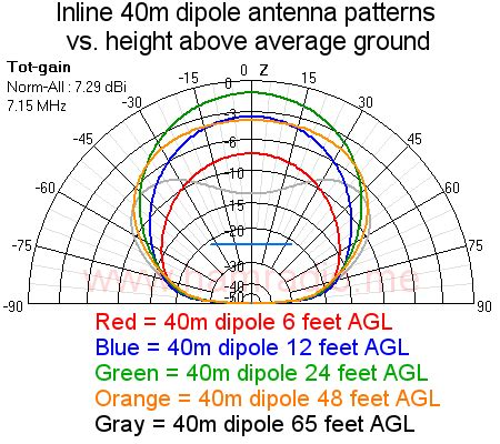40m to feet nvis gain of loop and dipole vs height